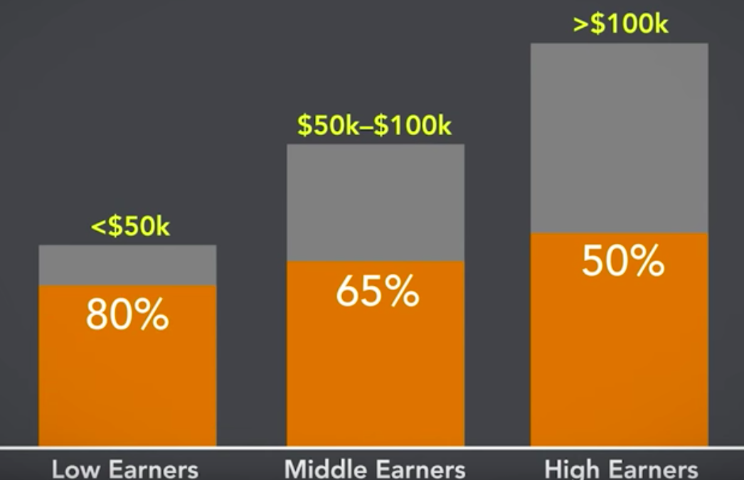 low earners middle earners high earners chart