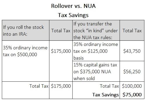 rollover vs NUA tax savings chart
