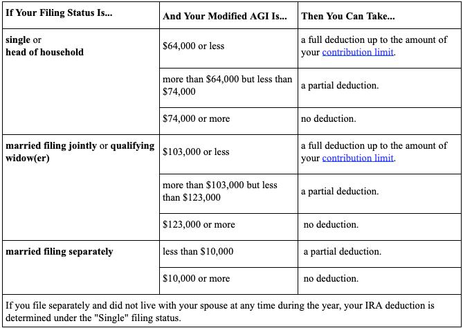 Roth IRA MAGI chart 2019-2020