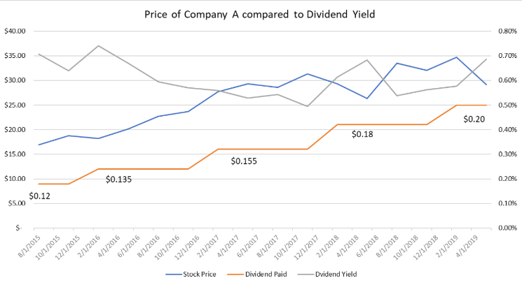 stock price dividend paid and dividend yield chart 2015 to 2019