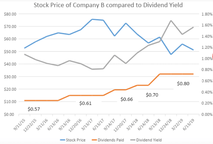 stock price dividends paid dividend yield company b chart 2015-2019